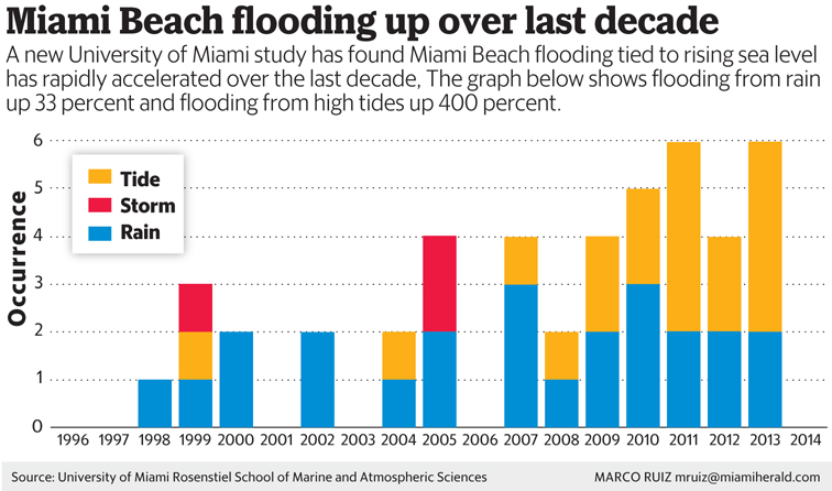 Climate signals chart miami beach flooding up over last decade