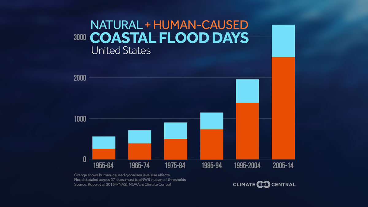Climate signals king tides and southeast flooding 2016 chart natural human caused coastal flood days in the us geenschuldenfo Images