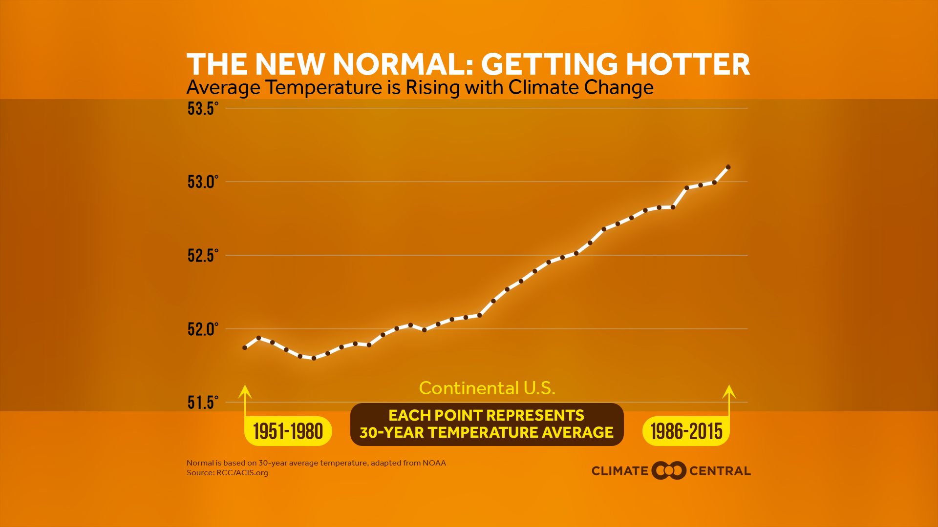 Climate Signals Graph The New Normal In The Us Earth Is