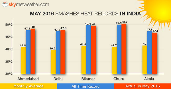 Climate Signals | Chart: May Smashes Heat Records in India