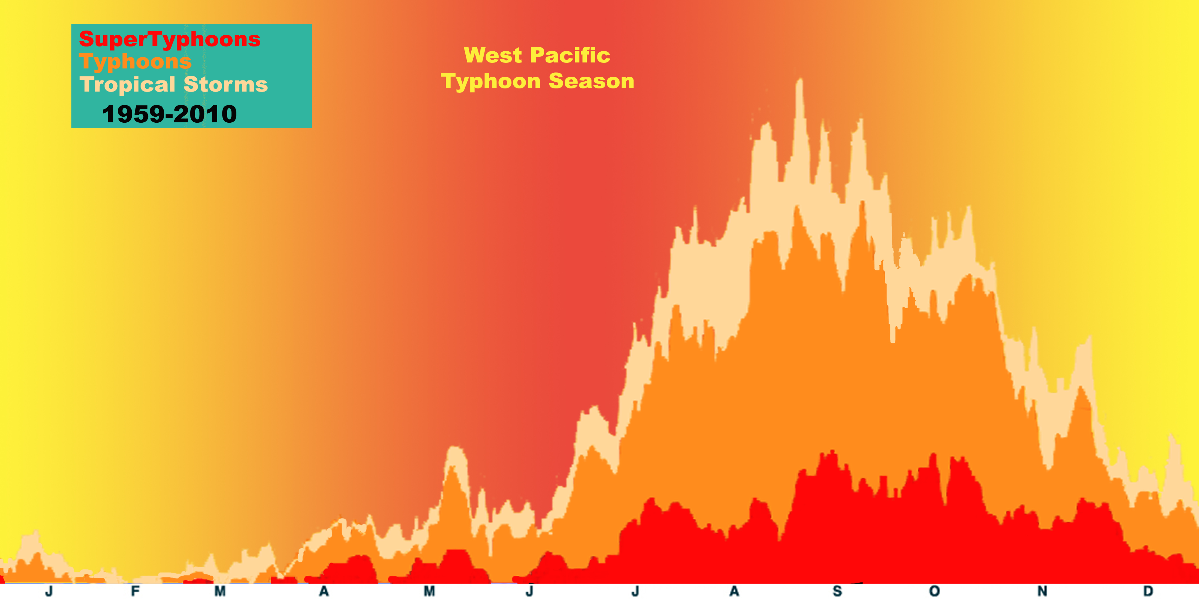 Climate Signals | Chart: West ...