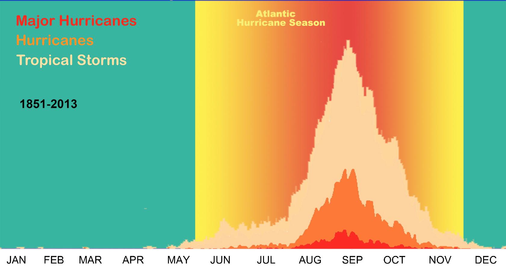 Hurricane season dates in Sydney