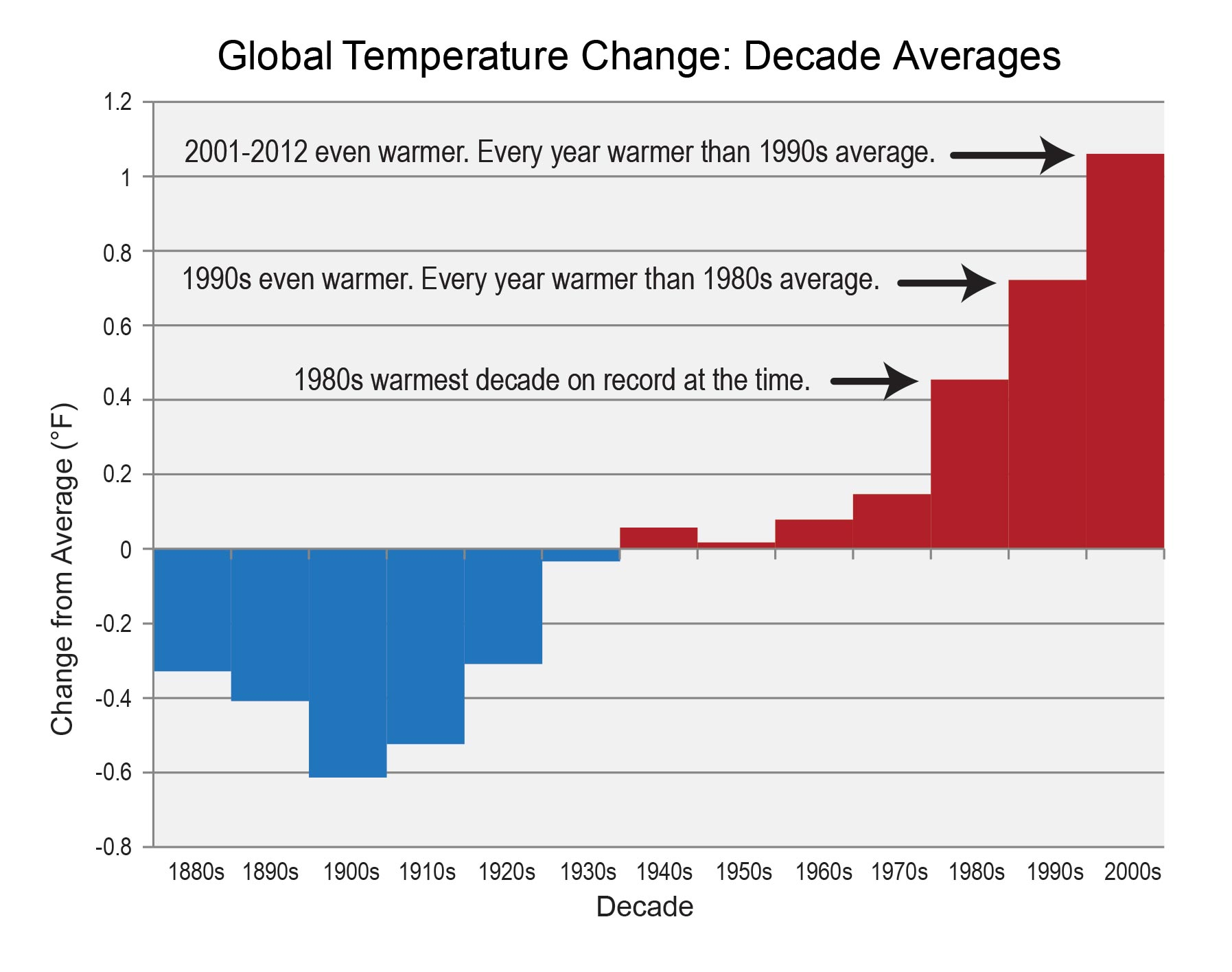 Chart Decadal Averages Of Global Temperature Change