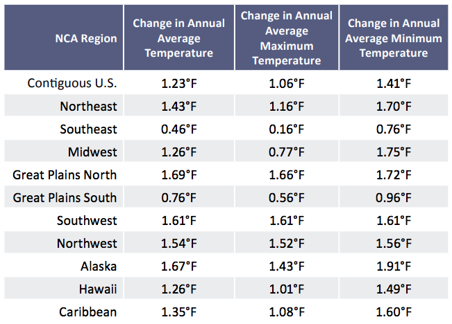 NCA regional land temperature