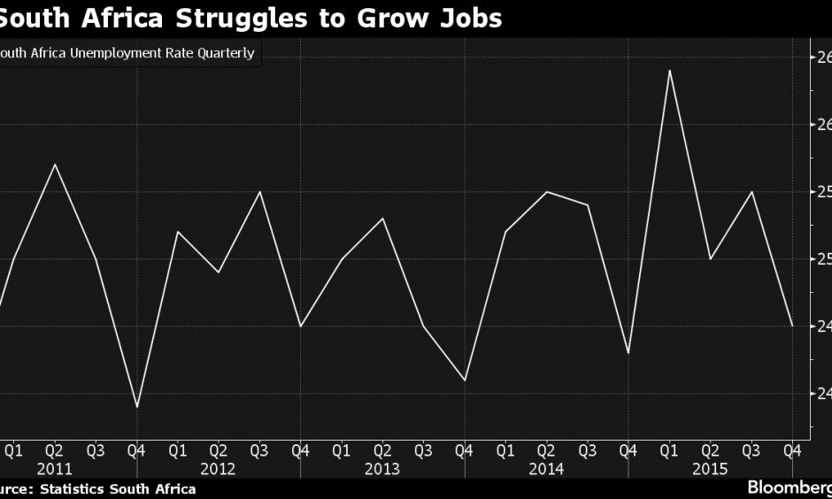 Few jobs. Photo: Statics of South Africa,Bloomberg