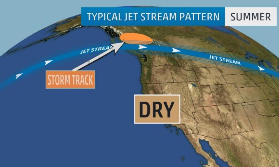 Dry California summers are the result when the jet stream ridge shifts Pacific storms well to the north. Image: The Weather Channel