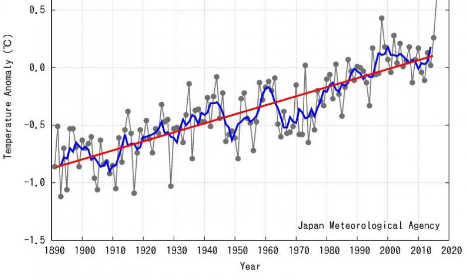 Monthly global average temperature in February. Image: JMA