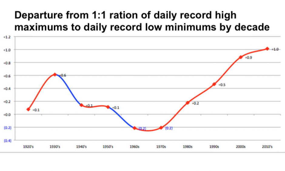 The ratio of daily record highs to daily record lows across the United States for each decade since the 1920s, expressed as an increment beyond the 1:1 ratio that one would expect in a stationary climate (one not being warmed by added greenhouse gases). The 2000s produced nearly twice as many record highs as record lows, and thus far the 2010s have been even more heat-skewed. Image: Guy Walton