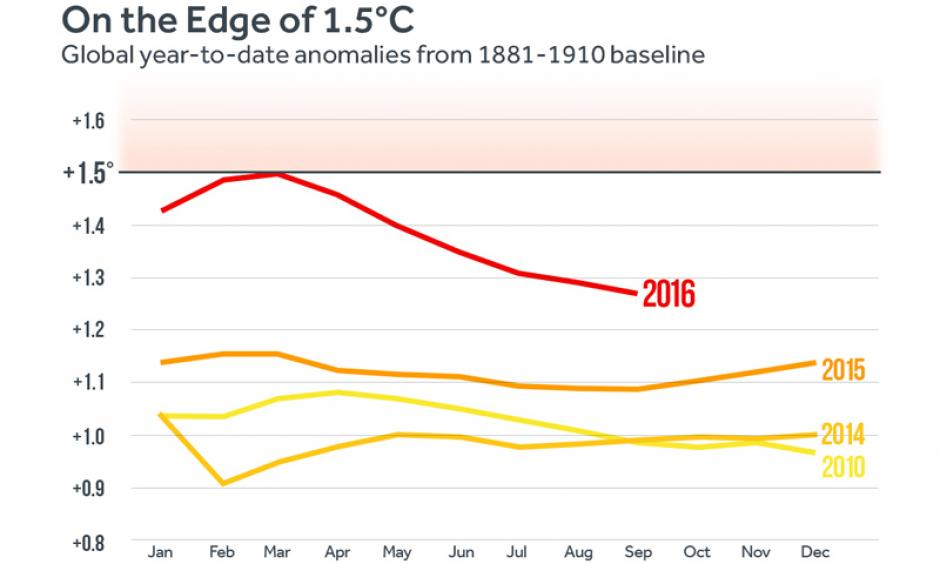 The year-to-date temperature anomaly using the 1891-1910 baseline. Image: Climate Central
