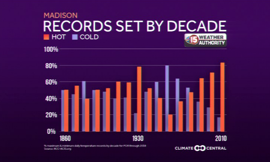 Record hot and cold temperatures. Credit: Climate Central