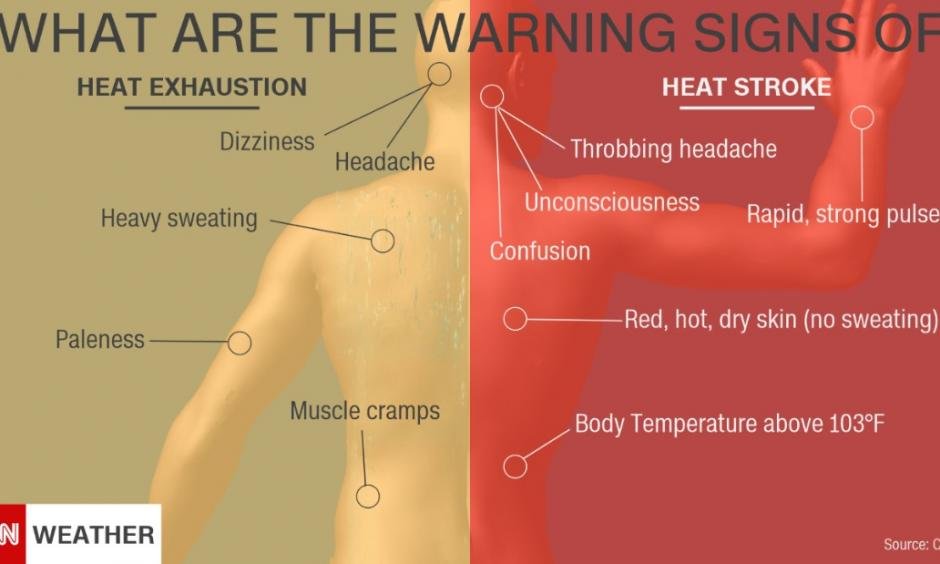 Heat stroke can happen very quickly after heat exhaustion settles in. Image: CDC / CNN