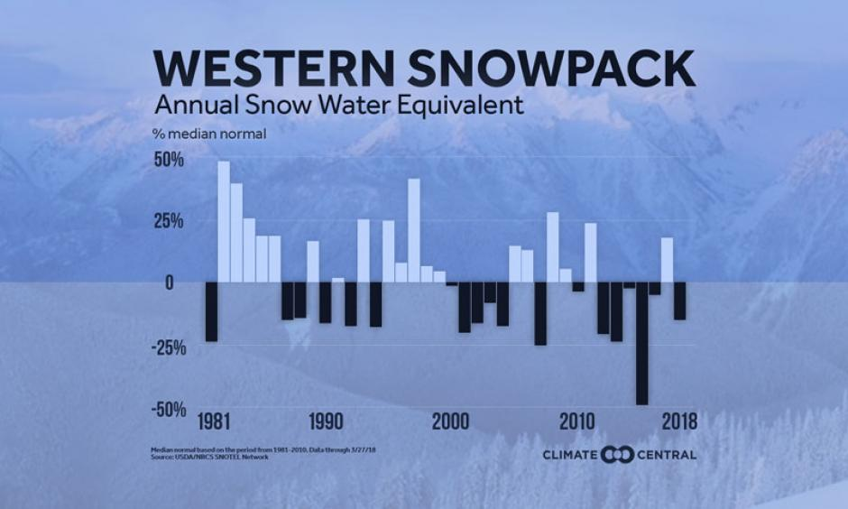 Western spring snowpack has been below normal six of the past seven years, meaning less water during dry summer months. Image: Climate Central