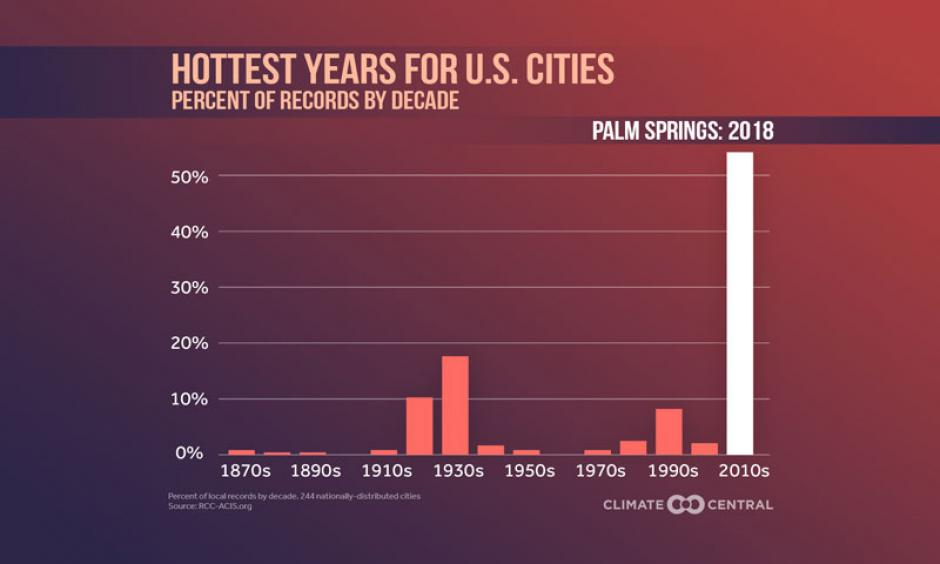 Percentage of weather stations with their hottest year on record by decade — hottest year highlighted. Image: Climate Central