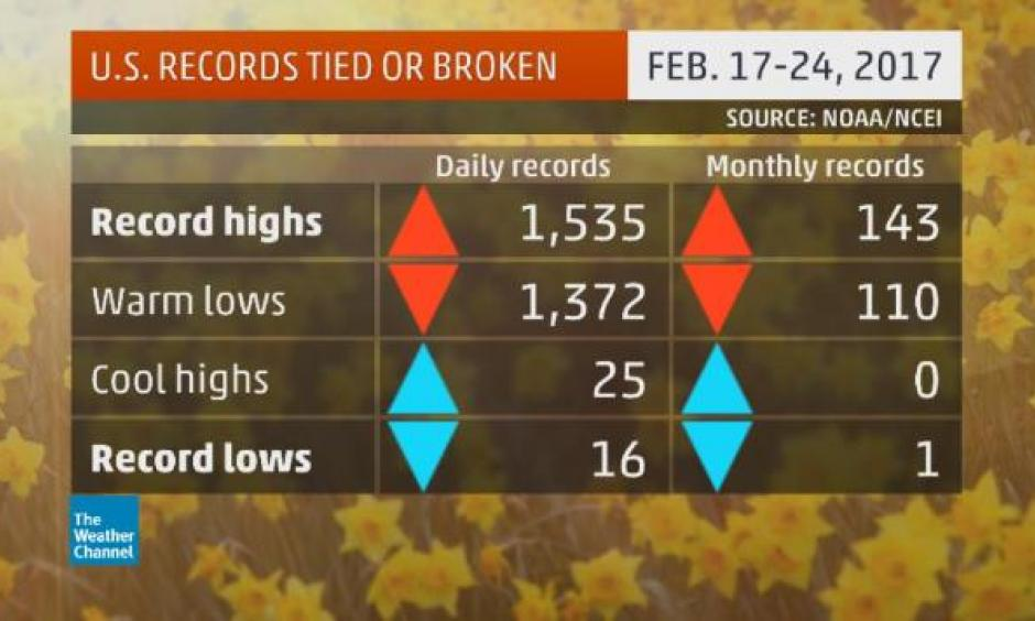 Number of warm and cold records set from Feb. 17-24, 2017. Image: The Weather Channel, NOAA/NCEI