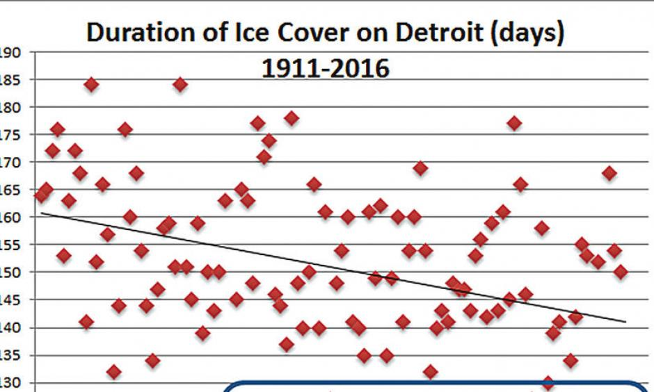 As Minnesota warms there are fewer and fewer days of winter ice on Detroit Lake, as seen in the blue circle.