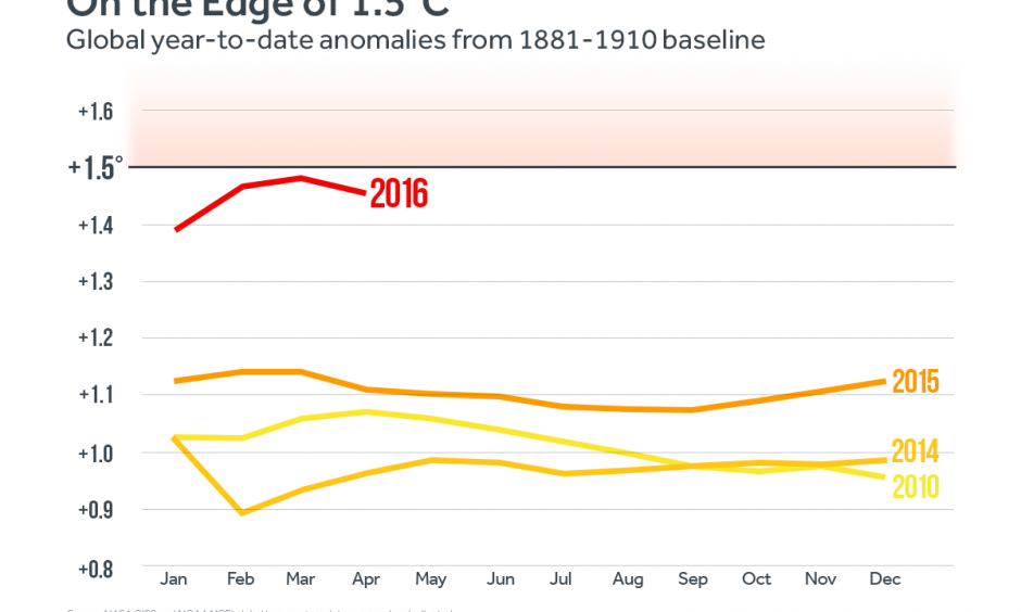 The combined average temperature over global land and ocean surfaces for April 2016 was 1.98°F above the 20th century average – the highest temperature departure for April since global records began in 1880. Image: Climate Central