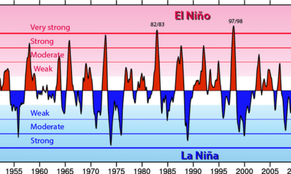 The Oceanic Niño Index (ONI) shows warm (red) and cold (blue) phases of abnormal sea surface temperatures in the tropical Pacific Ocean. Credit: NCAR, Author provided