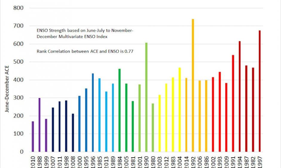 Relationship between El Nino, La Nina and ENSO neutral years and the Pacific Ocean ACE Index. Image: Philip Klotzbach