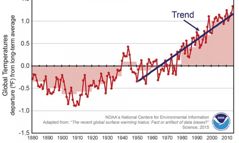 A revised analysis shows a slight recent uptick in the global average temperature. Credit: NOAA National Centers for Environmental Information
