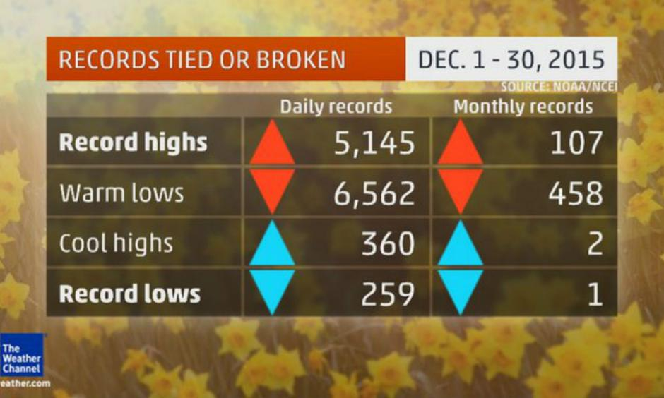 December U.S. Record Tally. Credit: The Weather Channel