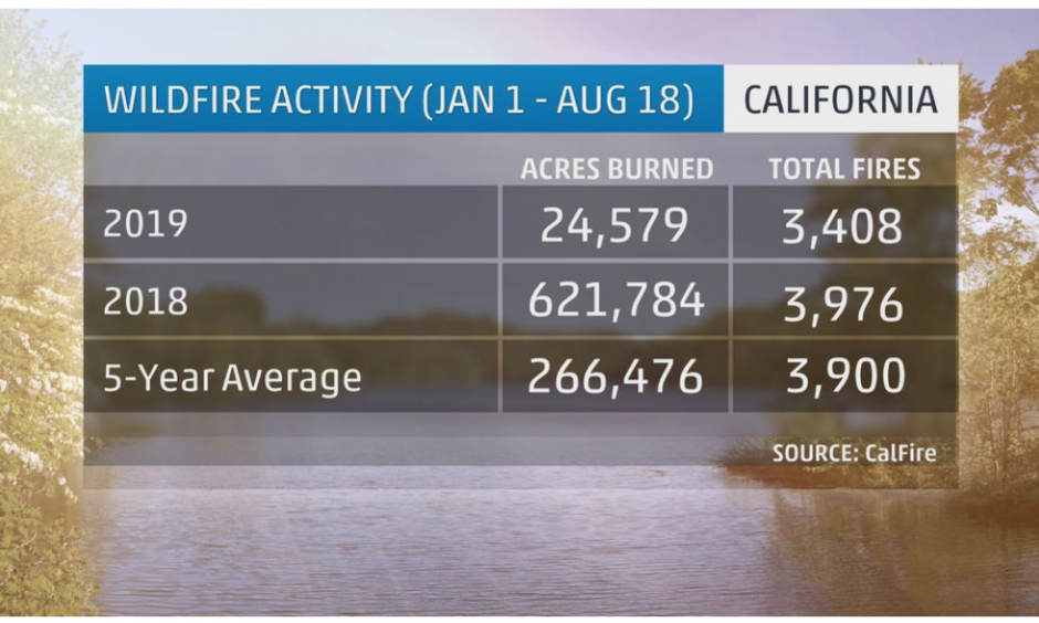 California wildfire statistics so far in 2019 compared to the same time in 2018 and the 5-year average. Credit: CalFire