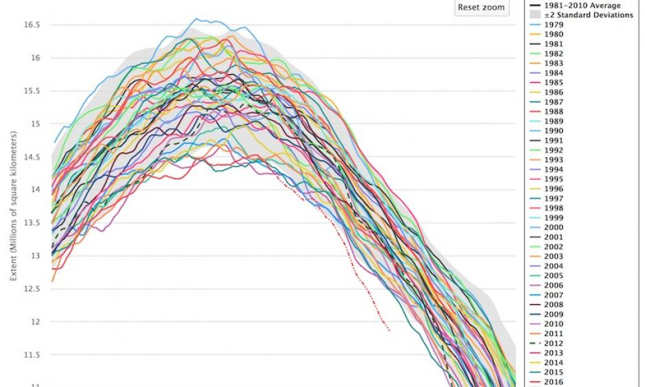 "Extent of Arctic sea ice for each year since 1979. The 2016 values in recent weeks through May 18 are shown as a dashed red line, denoting the provisional state of the data for the last few weeks. NSIDC cautions that ""quantitative comparisons with other data should not be done at this time."" Image: NSIDC Charctic Interactive Sea Ice Graph"
