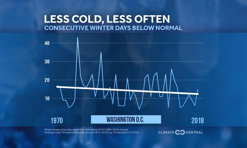 Trend in winter cold streaks from 1970 through 2018 in Washington. Credit: Climate Central