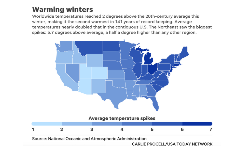 Climate change is leading to shorter and warmer winters