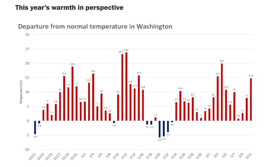 warmer winters in DC