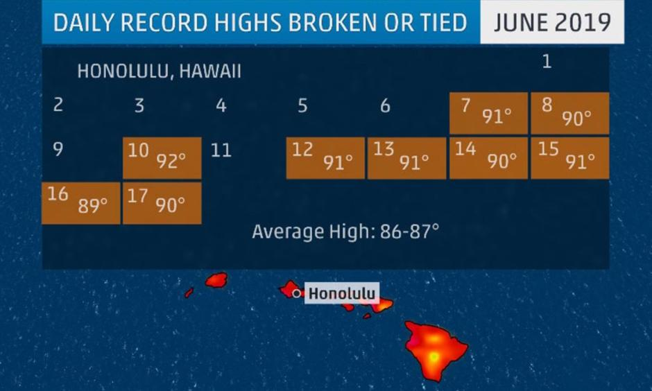 The orange boxes in the calendar above show the daily record highs that have been tied or broken in Honolulu June 1-16, 2019. Image: The Weather Channel