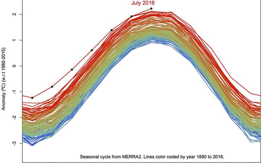 GISTEMP ANomaly, including seasonal cycle. Image: NASA
