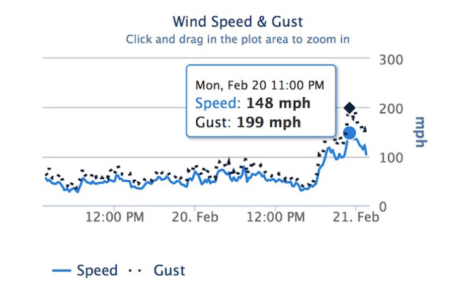 Preliminary data from the summit of Ward Mountain in California's Squaw Valley ski resort show a gust to 199 mph (highest green dot). The gust occurred between 10:45 and 11:00 pm PST on Monday, February 20, 2017. Image: MesoWest/University of Utah via National Weather Service