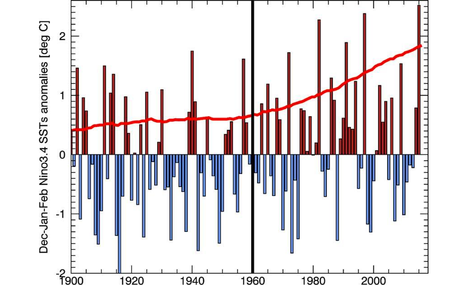 Observed Niño 3.4 sea surface temperature (SST) anomalies (vertical bars) and estimates of El Niño SST anomalies. Compared to an ensemble of climate change simulations (red line). Image: Chris Funk, USGS
