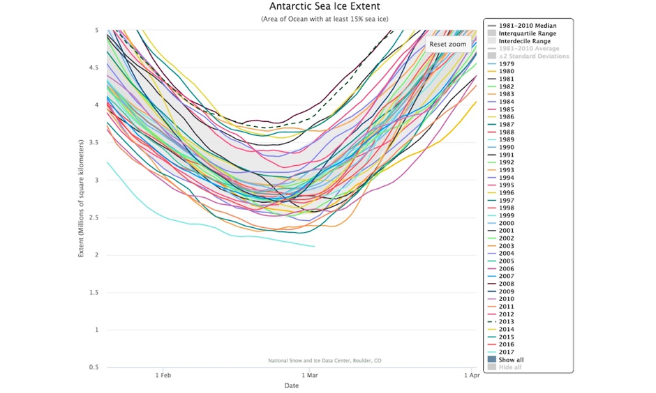 Sea ice extent for the five-day period ending March 2 (right-hand end of pale blue line) is lower than at any point since satellite measurements began in 1979. Averaged over the preceding five days, the extent on Thursday, March 2, was 2.113 million square kilometers. The next-lowest value for this date, in 1997, had about 236,000 more sq km than 2017. Image: NSIDC
