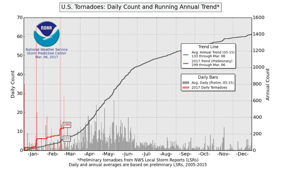 Preliminary number of tornado reports in 2017 (red) versus average (gray). Image: NOAA's Storm Prediction Center