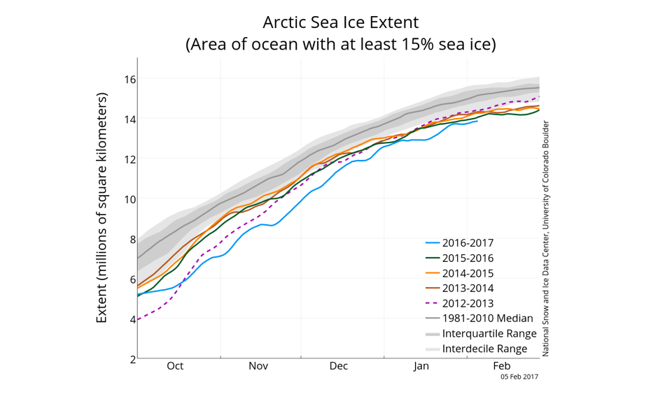The graph above shows Arctic sea ice extent as of February 5, 2017, along with daily ice extent data for four previous years. ImageL NSIDC
