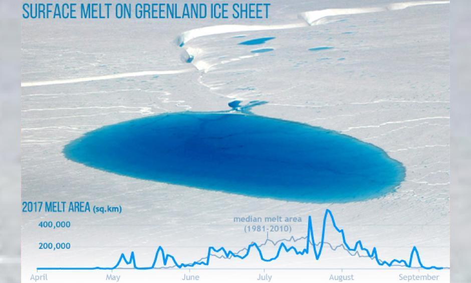 NASA aerial photo of a melt pond and stream on the surface of the Greenland Ice Sheet on July 19, 2017, with a graph of the total area with detectable surface melting this summer (blue line). From June through mid-July, the melt area was below the 1981-2010 median (gray line). Image: National Snow and Ice Data Center