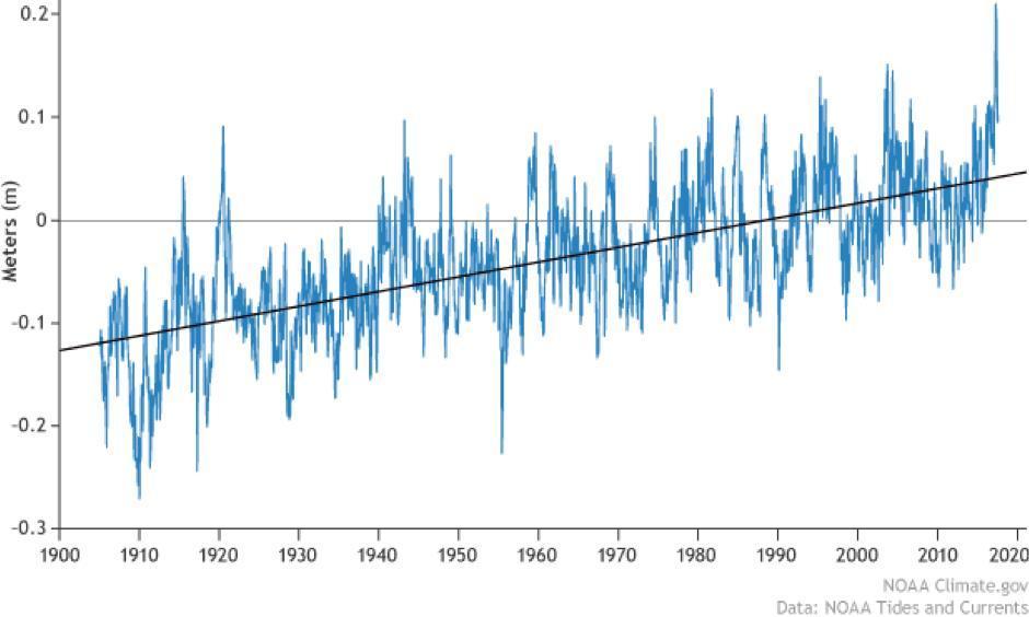 Mean sea level trend for the Honolulu tide gauge station. Image: NOAA Climate.gov