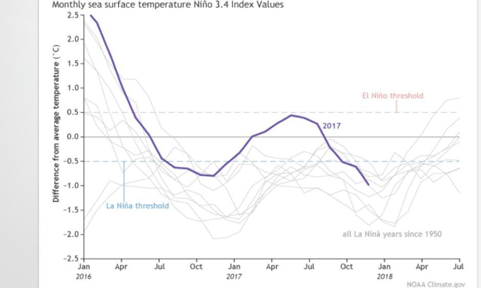 Monthly sea surface temperature in the Niño 3.4 region of the tropical Pacific compared to the long-term average for all multi-year La Niñas since 1950, showing how 2016-17 (blue line) compares to other events. Image: NOAA Climate.gov