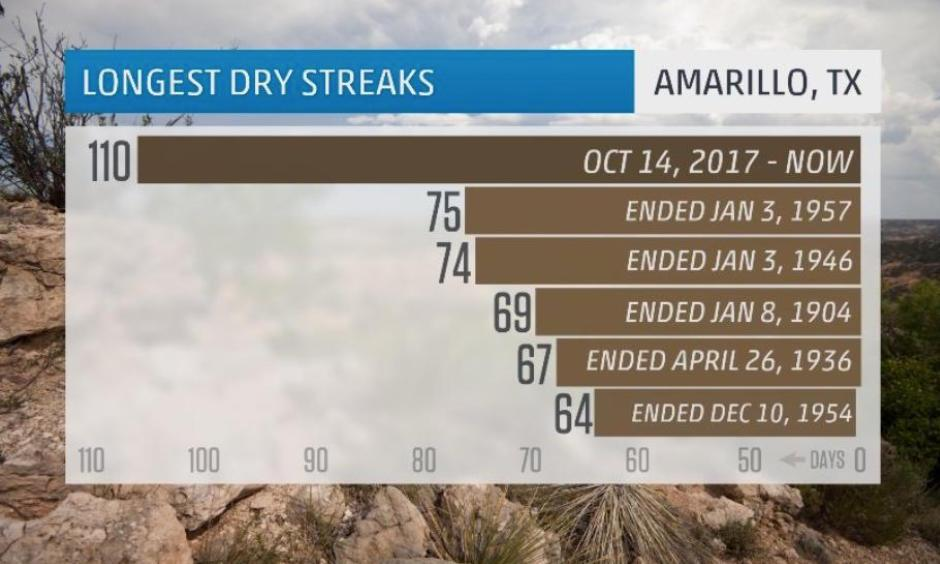 The record-long dry streak (without measurable precipitation) in Amarillo, Texas, as of Jan. 31, 2018. Image: The Weather Channel