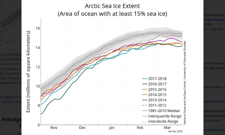 The graph above shows Arctic sea ice extent as of March 4, 2018, along with daily ice extent data for four previous years. 2017 to 2018 is shown in blue, 2016 to 2017 in green, 2015 to 2016 in orange, 2014 to 2015 in brown, 2013 to 2014 in purple, and 2011 to 2012 in dotted brown. The 1981 to 2010 median is in dark gray. The gray areas around the median line show the interquartile and interdecile ranges of the data. Image: National Snow and Ice Data Center, Sea Ice Index data
