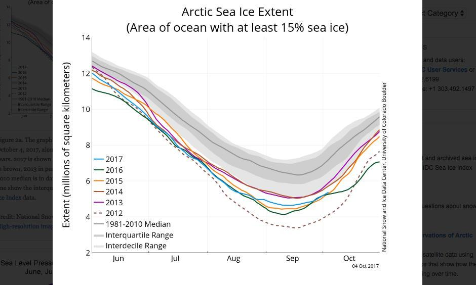 The graph above shows Arctic sea ice extent as of October 4, 2017, along with daily ice extent data for five previous years. 2017 is shown in blue, 2016 in green, 2015 in orange, 2014 in brown, 2013 in purple, and 2012 in dotted brown. The 1981 to 2010 median is in dark gray. The gray areas around the median line show the interquartile and interdecile ranges of the data. Image: National Snow and Ice Data Center, Sea Ice Index data