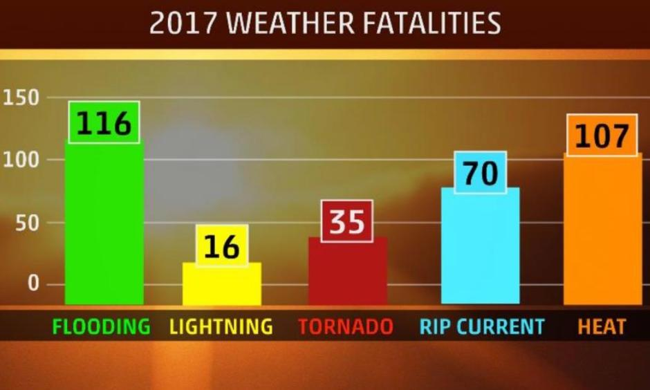 Weather-related deaths in 2017 from flooding, lightning, tornadoes, heat and rip currents. Image: NOAA