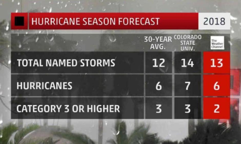Numbers of Atlantic Basin named storms (those that attain at least tropical storm strength), hurricanes and hurricanes of Cat. 3 or greater intensity forecast by The Weather Company and Colorado State University, compared to the 30-year average (1981-2010). Image: The Weather Channel
