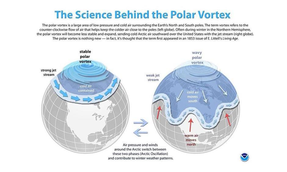 The science of the polar vortex. Image: NOAA