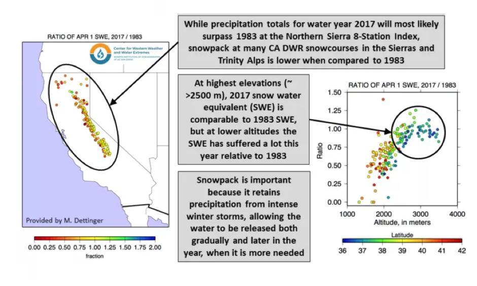 How does the 2017 snowpack compare to 1983? Image: Center for Western Weather and Water Extremes