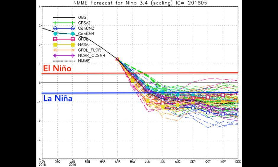 Ensemble model forecasts of SST anomalies in the Niño 3.4 region from April to December 2016, showing the potential La Niña developing by summer 2016. Image: NOAA/CPC