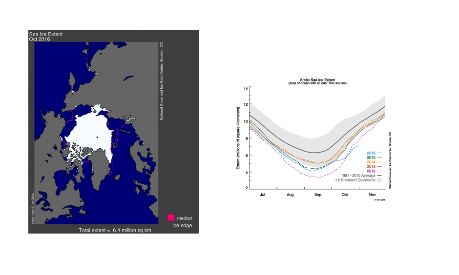 Arctic sea ice extent for October 2016 (left) and as of November 1 (right). Images: National Snow and Ice Data Center