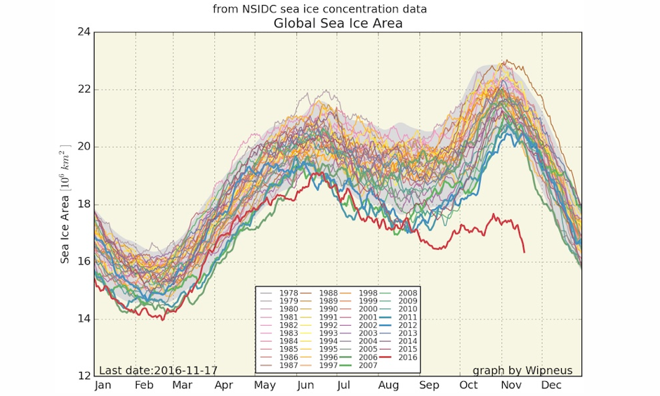 Global sea ice extent is experiencing a similar departure from average as global sea ice area. Experts usually analyze Arctic and Antarctic sea ice separately rather than together. Image: Wipneus, using data from National Snow and Ice Data Center