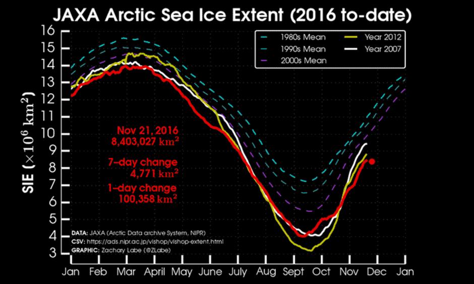 Sea ice extent using JAXA satellite measurements. Image: Zack Labe